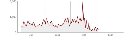 Graphe du temps moyen de téléchargement d'une page sur le blog de Benjamin Golub
